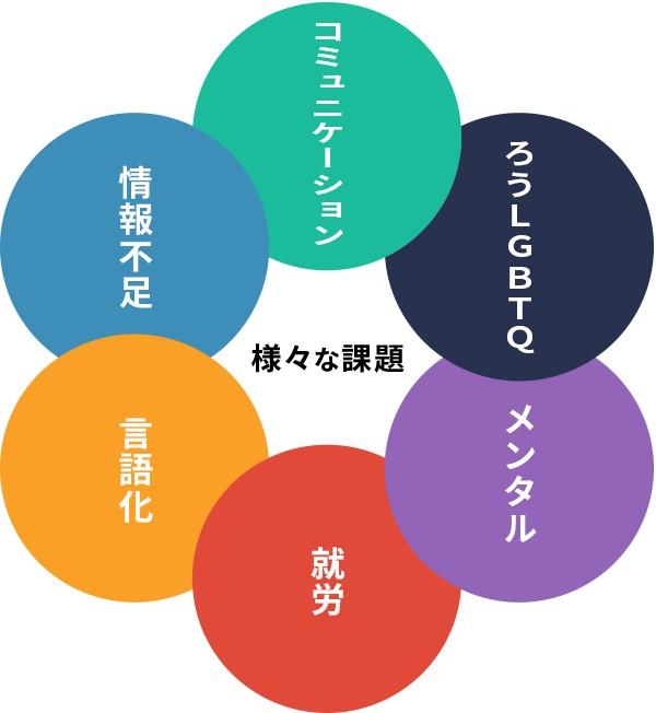 様々な課題(コミュニケーション、情報不足、言語化、就労、メンタル、ろうLGBTQ)